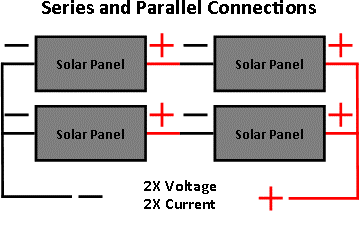 Schematic showing solar panels connected in series and parallel used for larger solar systems.