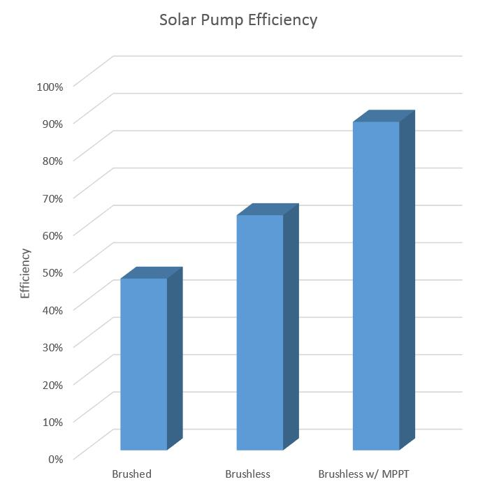 Solar Pump Efficiency Plot