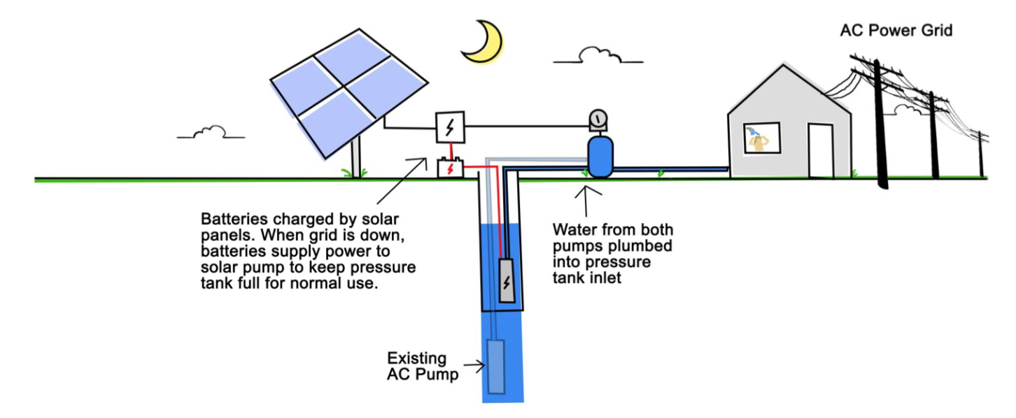 How solar well pumps work 101 rps solar well pumps example 8 backup solar system to existing ac pump pooptronica Gallery