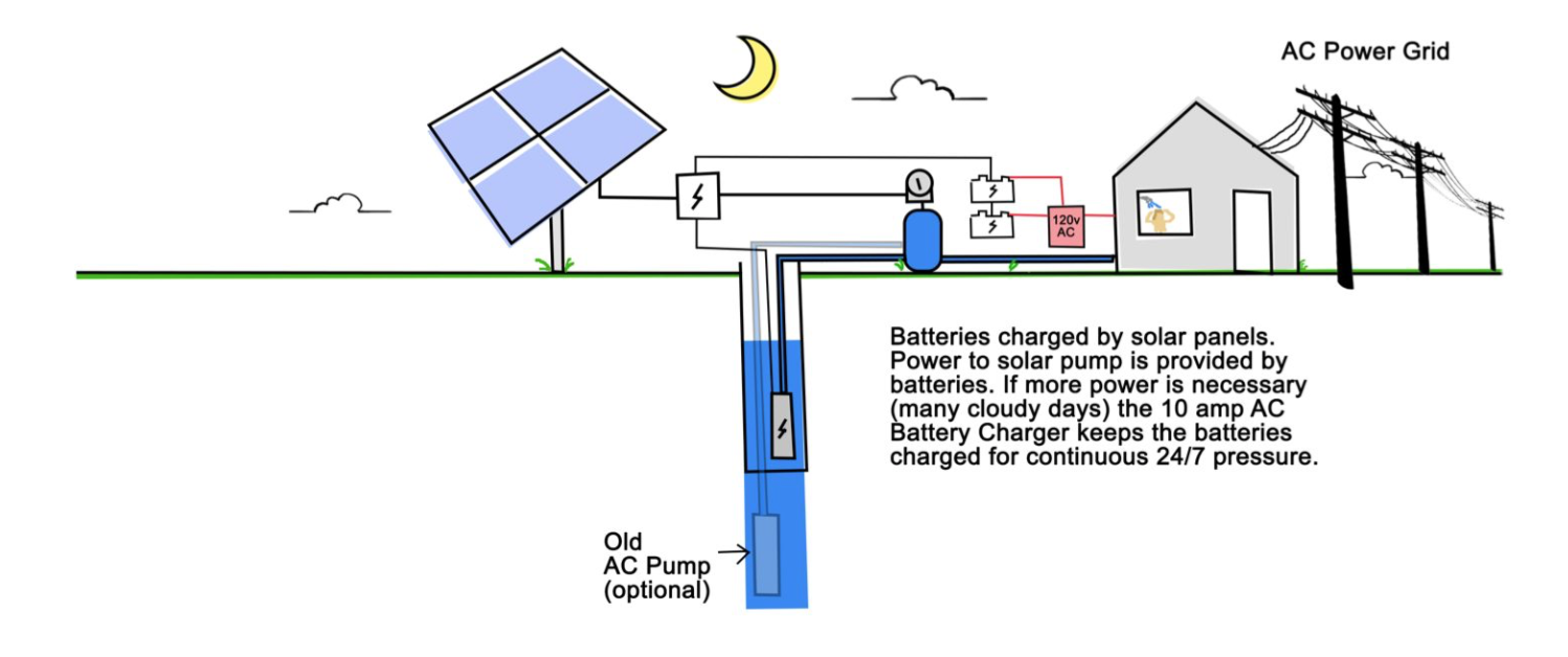 How solar well pumps work 101 rps solar well pumps example 9 24 hrday solar with grid tied backup charger pooptronica Gallery