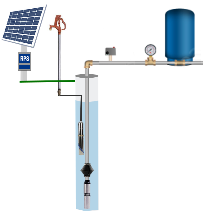 need a system of a water well diagram backup water systems rps solar pumps america s 1 solar well pumps  backup water systems rps solar pumps