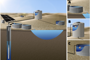 Solar Well Pump to Central Storage Tank & Stock Tanks, Overflow to Pond