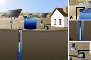 Solar Well Pump to Storage Tank, Tankless Pressure Pump to Household