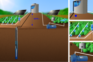 Gravity Feed from Tank or Irrigation Surface Solar Pump